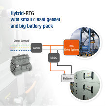 With the Conductix-Wampfler hybrid battery system, diesel consumption and pollutant emissions of RTG cranes can be significantly reduced.